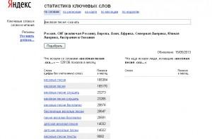 """Операторы Яндекс Вордстат. Оператор """"минус слово""""."""