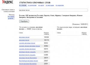 Операторы Яндекс Вордстат. Обычный запрос.